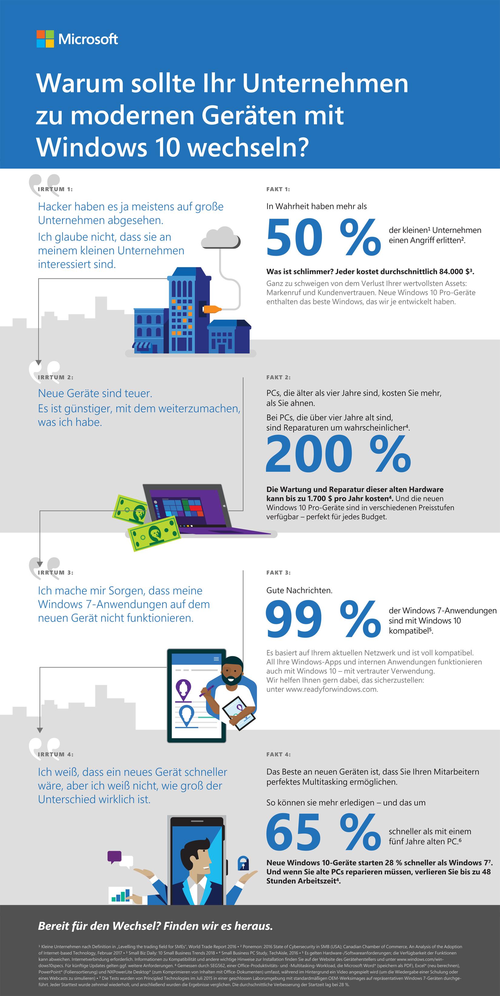 Infographic Windows7 EOS